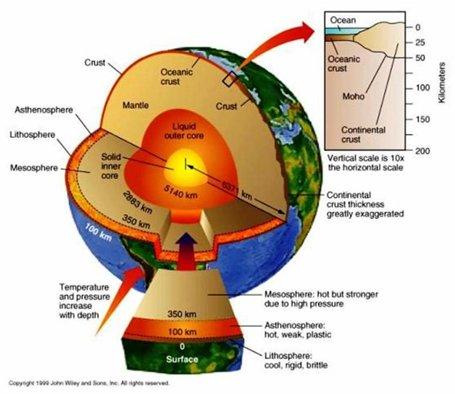 EarthCrust
