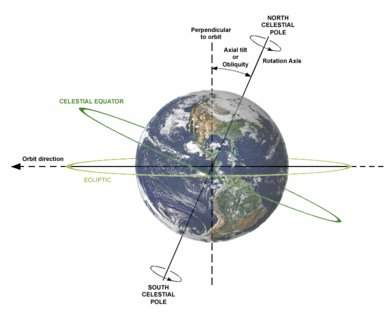 The Earth got tilted to first 26.5 degrees reudced to present 23.5 degrees since 1880