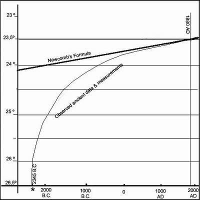 DodwellGraph400