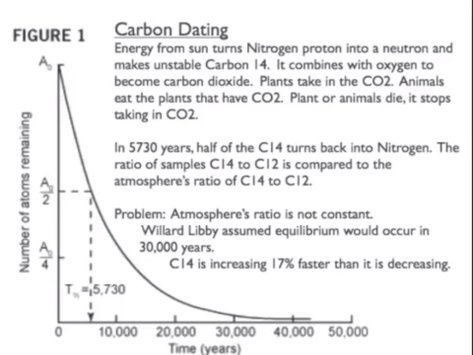 Carbon dating false