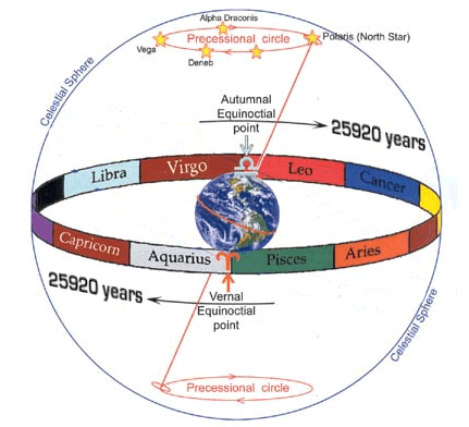 axial-precession-earth.gif