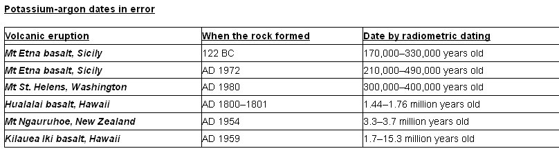Radiometric dating basalt