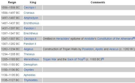 ancientgreekkings