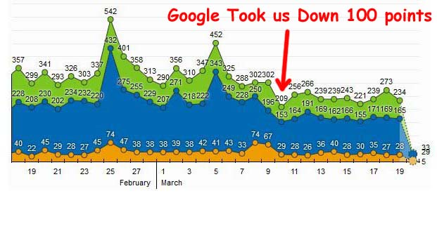 Our Most Popular Article Links – In Spite of Google Take Down