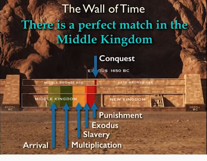 The True Timing of Moses in Egypt, the Exodus, & the Bronze Age Collapse