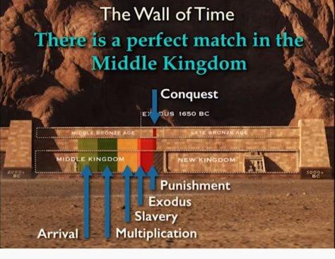 TRUE 1650 BC Exodus